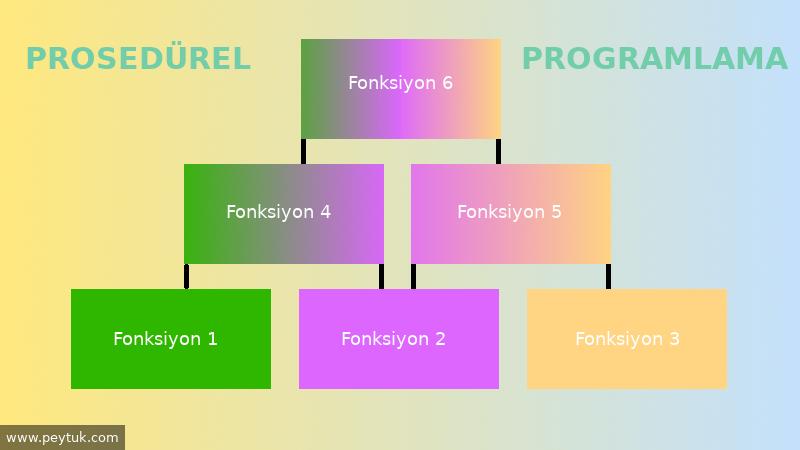 Prosedürel Programlama Nedir?
